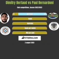 Dimitry Bertaud vs Paul Bernardoni h2h player stats
