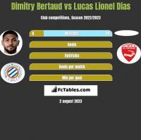 Dimitry Bertaud vs Lucas Lionel Dias h2h player stats