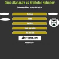 Dimo Atanasov vs Hristofor Hubchev h2h player stats