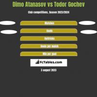 Dimo Atanasov vs Todor Gochev h2h player stats