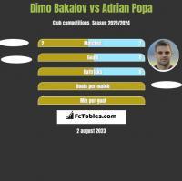 Dimo Bakalov vs Adrian Popa h2h player stats