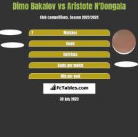 Dimo Bakalov vs Aristote N'Dongala h2h player stats