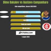Dimo Bakalov vs Gustavo Campanharo h2h player stats
