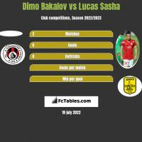 Dimo Bakalov vs Lucas Sasha h2h player stats