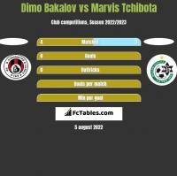 Dimo Bakalov vs Marvis Tchibota h2h player stats