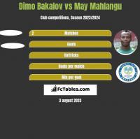 Dimo Bakalov vs May Mahlangu h2h player stats