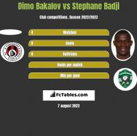 Dimo Bakalov vs Stephane Badji h2h player stats