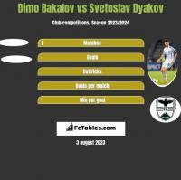 Dimo Bakalov vs Svetoslav Dyakov h2h player stats