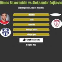 Dimos Baxevanidis vs Aleksandar Gojkovic h2h player stats