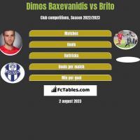 Dimos Baxevanidis vs Brito h2h player stats