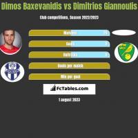 Dimos Baxevanidis vs Dimitrios Giannoulis h2h player stats