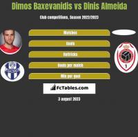Dimos Baxevanidis vs Dinis Almeida h2h player stats