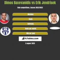 Dimos Baxevanidis vs Erik Jendrisek h2h player stats