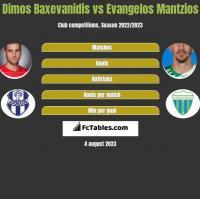 Dimos Baxevanidis vs Evangelos Mantzios h2h player stats