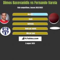 Dimos Baxevanidis vs Fernando Varela h2h player stats
