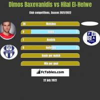 Dimos Baxevanidis vs Hilal El-Helwe h2h player stats