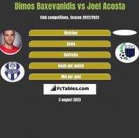 Dimos Baxevanidis vs Joel Acosta h2h player stats
