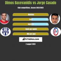 Dimos Baxevanidis vs Jorge Casado h2h player stats