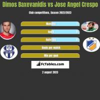 Dimos Baxevanidis vs Jose Angel Crespo h2h player stats