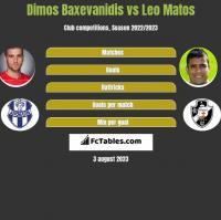 Dimos Baxevanidis vs Leo Matos h2h player stats