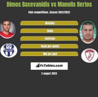 Dimos Baxevanidis vs Manolis Bertos h2h player stats