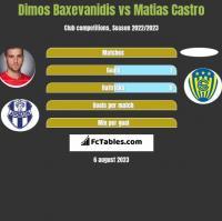 Dimos Baxevanidis vs Matias Castro h2h player stats