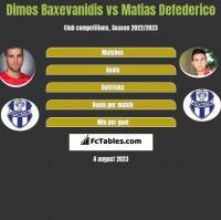 Dimos Baxevanidis vs Matias Defederico h2h player stats