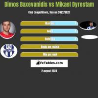 Dimos Baxevanidis vs Mikael Dyrestam h2h player stats