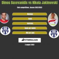 Dimos Baxevanidis vs Nikola Jakimovski h2h player stats