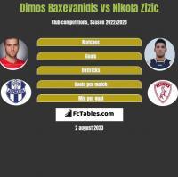 Dimos Baxevanidis vs Nikola Zizic h2h player stats