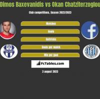 Dimos Baxevanidis vs Okan Chatziterzoglou h2h player stats