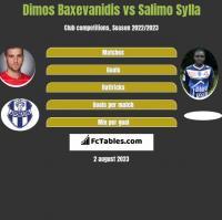 Dimos Baxevanidis vs Salimo Sylla h2h player stats