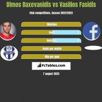 Dimos Baxevanidis vs Vasilios Fasidis h2h player stats