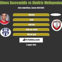 Dimos Baxevanidis vs Dimitris Meliopoulos h2h player stats
