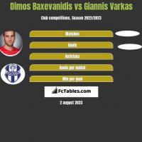 Dimos Baxevanidis vs Giannis Varkas h2h player stats