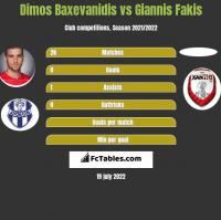 Dimos Baxevanidis vs Giannis Fakis h2h player stats