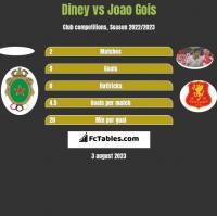 Diney vs Joao Gois h2h player stats