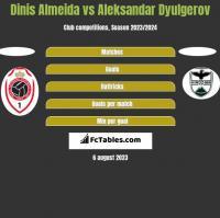 Dinis Almeida vs Aleksandar Dyulgerov h2h player stats