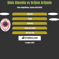 Dinis Almeida vs Artjom Artjunin h2h player stats