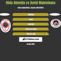 Dinis Almeida vs David Malembana h2h player stats