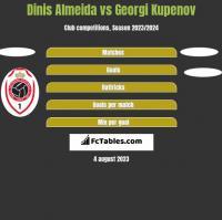 Dinis Almeida vs Georgi Kupenov h2h player stats