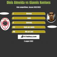 Dinis Almeida vs Giannis Kontoes h2h player stats