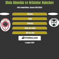 Dinis Almeida vs Hristofor Hubchev h2h player stats