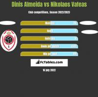 Dinis Almeida vs Nikolaos Vafeas h2h player stats