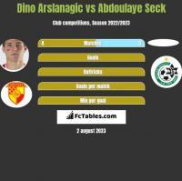 Dino Arslanagic vs Abdoulaye Seck h2h player stats