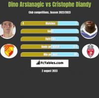 Dino Arslanagic vs Cristophe Diandy h2h player stats