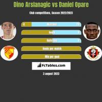 Dino Arslanagic vs Daniel Opare h2h player stats