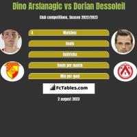 Dino Arslanagic vs Dorian Dessoleil h2h player stats