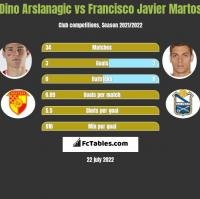 Dino Arslanagic vs Francisco Javier Martos h2h player stats