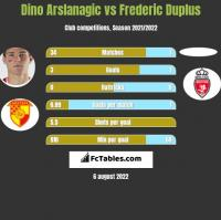 Dino Arslanagic vs Frederic Duplus h2h player stats